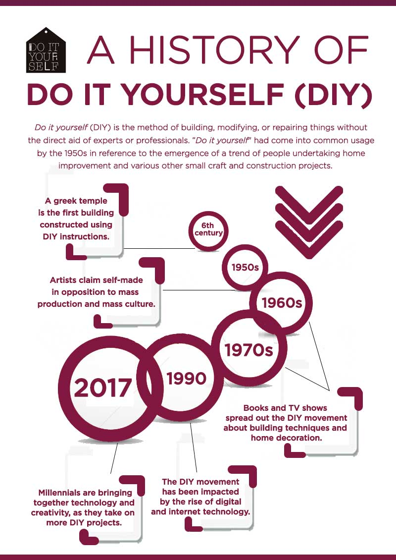 A history of do it yourself diy infographic a history of do it yoursefl solutioingenieria Gallery